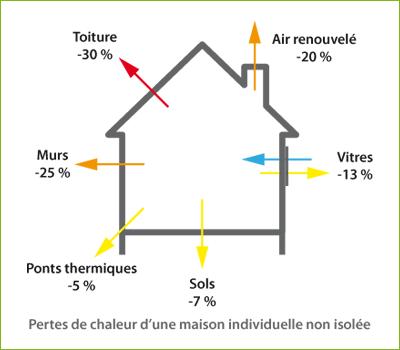 Audit thermique